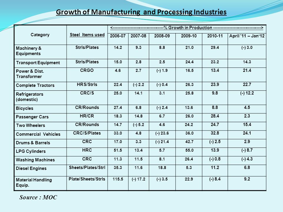 Growth of Manufacturing and Processing Industries