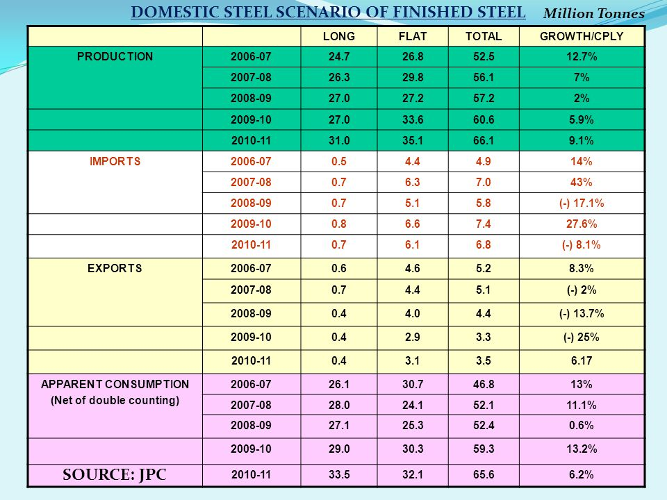 DOMESTIC STEEL SCENARIO OF FINISHED STEEL (Net of double counting)