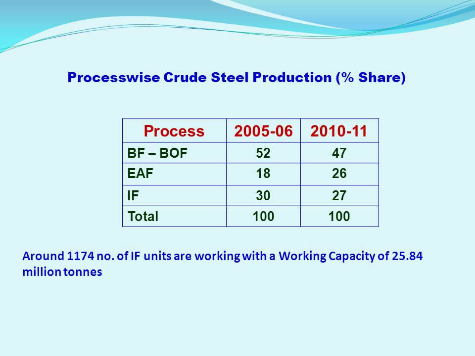 Processwise Crude Steel Production (% Share)