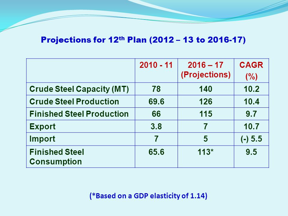 Projections for 12th Plan (2012 – 13 to 2016-17)
