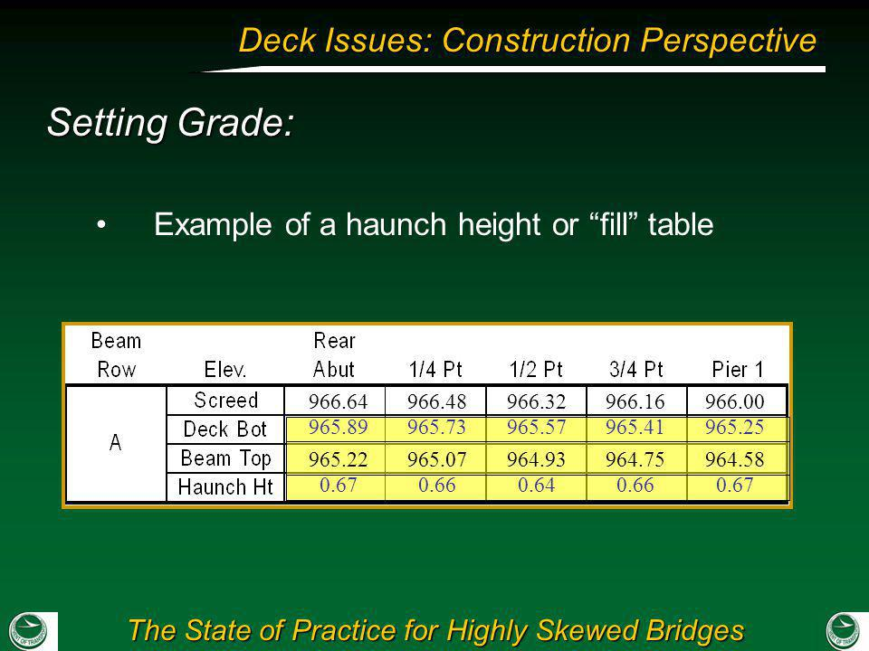 Setting Grade: Example of a haunch height or fill table 966.64
