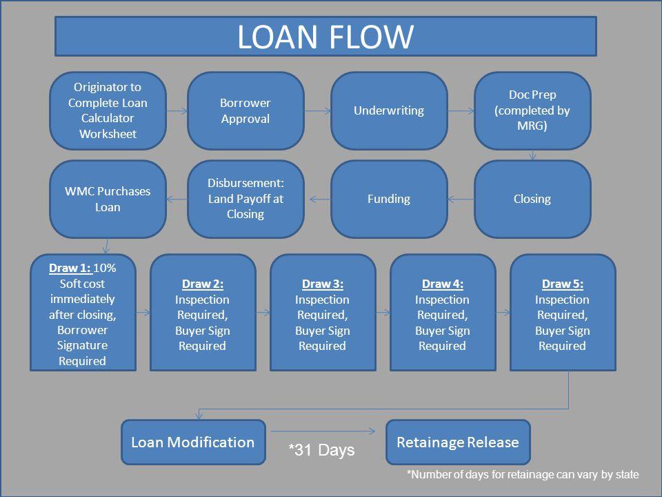 LOAN FLOW Loan Modification Retainage Release *31 Days