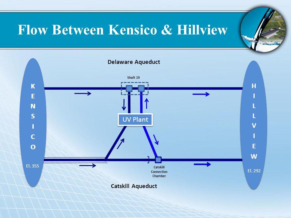 Flow Between Kensico & Hillview