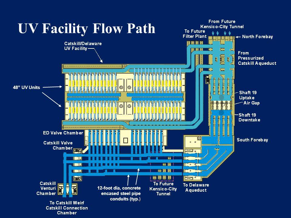 UV Facility Flow Path 48 UV Units