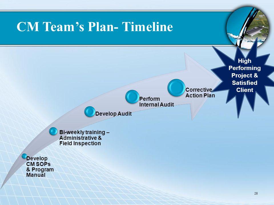 CM Team's Plan- Timeline