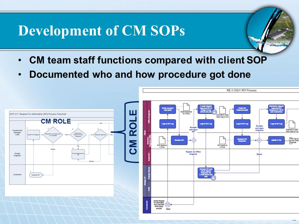 Development of CM SOPs CM team staff functions compared with client SOP. Documented who and how procedure got done.
