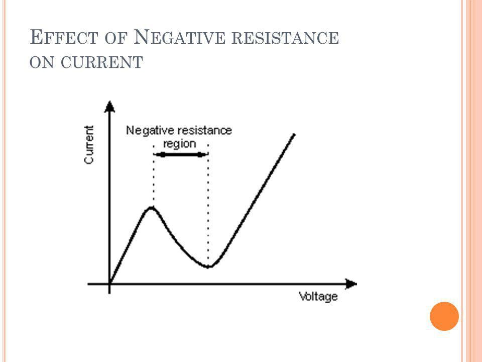 Effect of Negative resistance on current