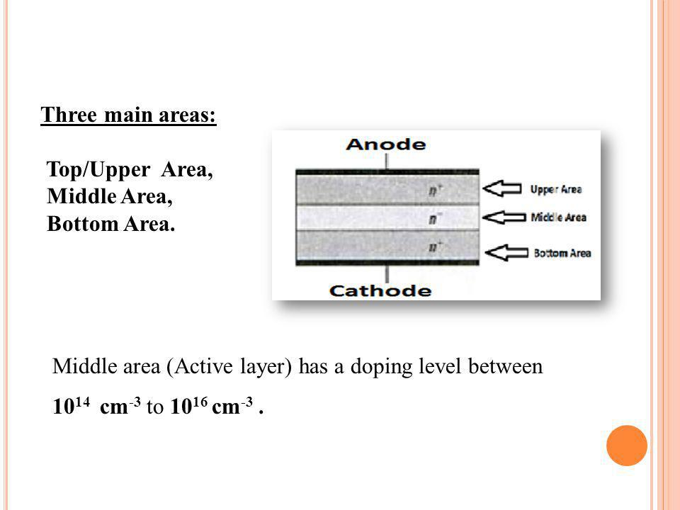 Three main areas: Top/Upper Area, Middle Area, Bottom Area. Middle area (Active layer) has a doping level between.