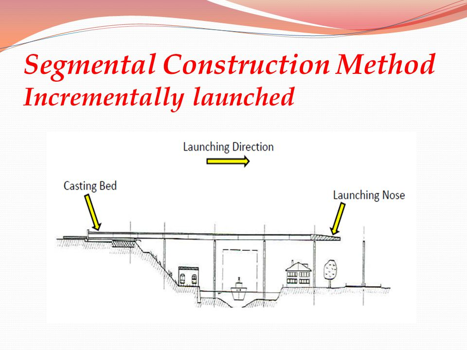 Segmental Construction Method Incrementally launched