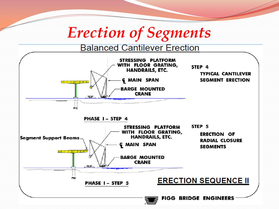 Erection of Segments