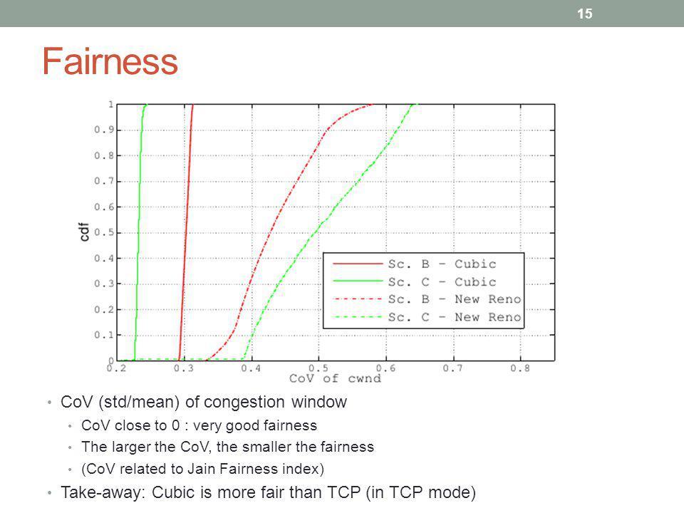 Fairness CoV (std/mean) of congestion window