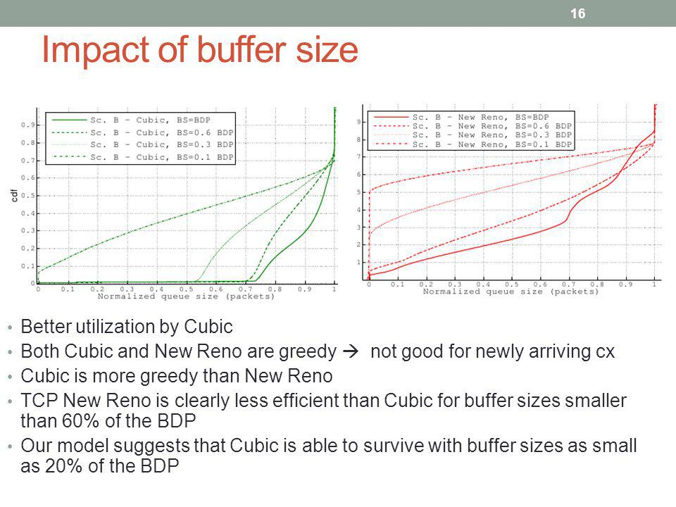 Impact of buffer size Better utilization by Cubic