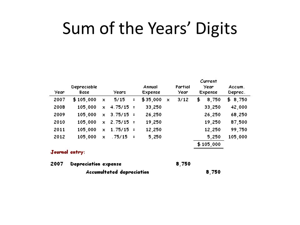 Sum of the Years' Digits