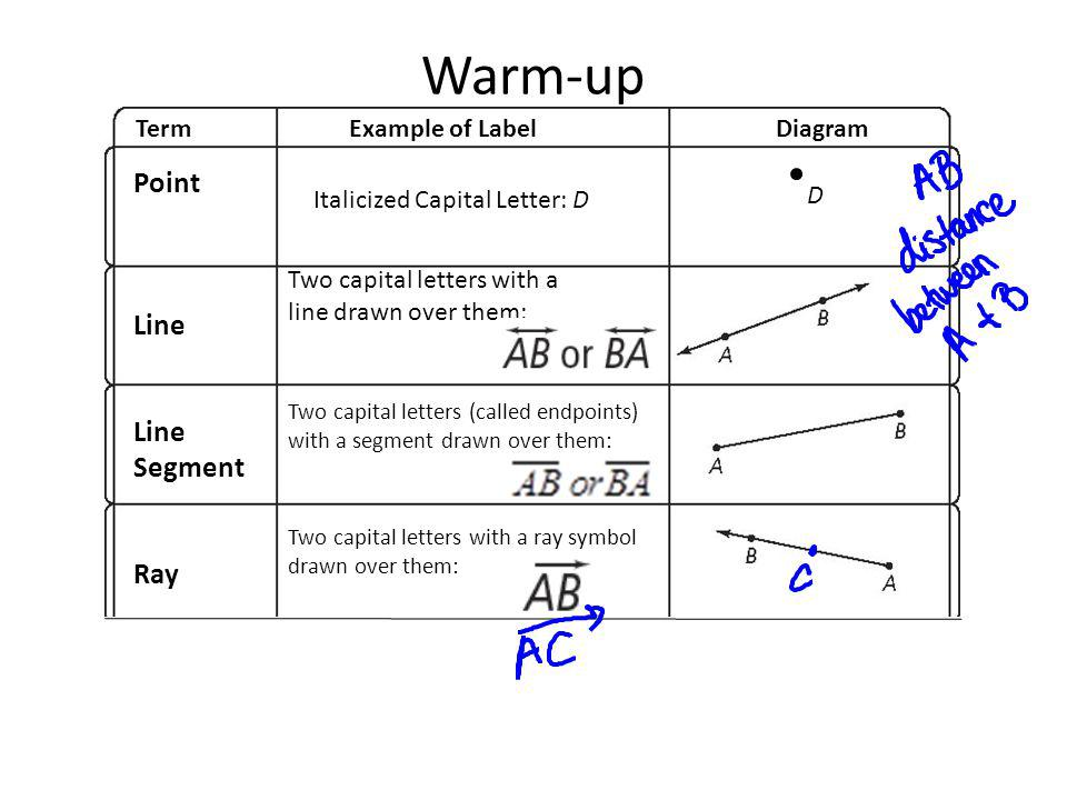Warm-up Point Line Line Segment Ray Plane