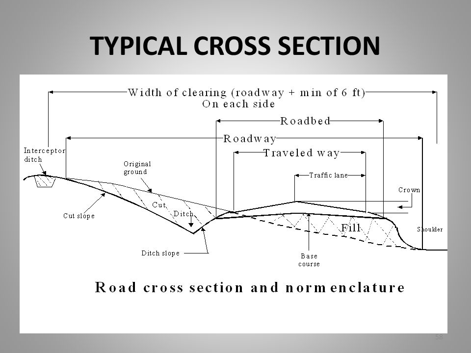 TYPICAL CROSS SECTION