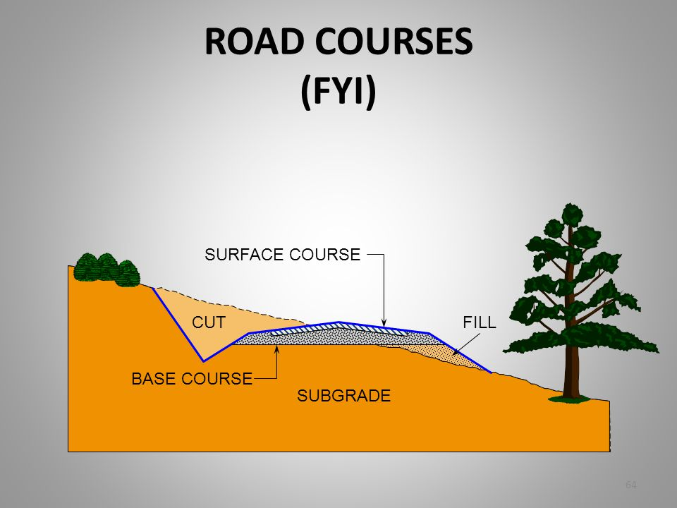 ROAD COURSES (FYI) SURFACE COURSE CUT FILL BASE COURSE SUBGRADE