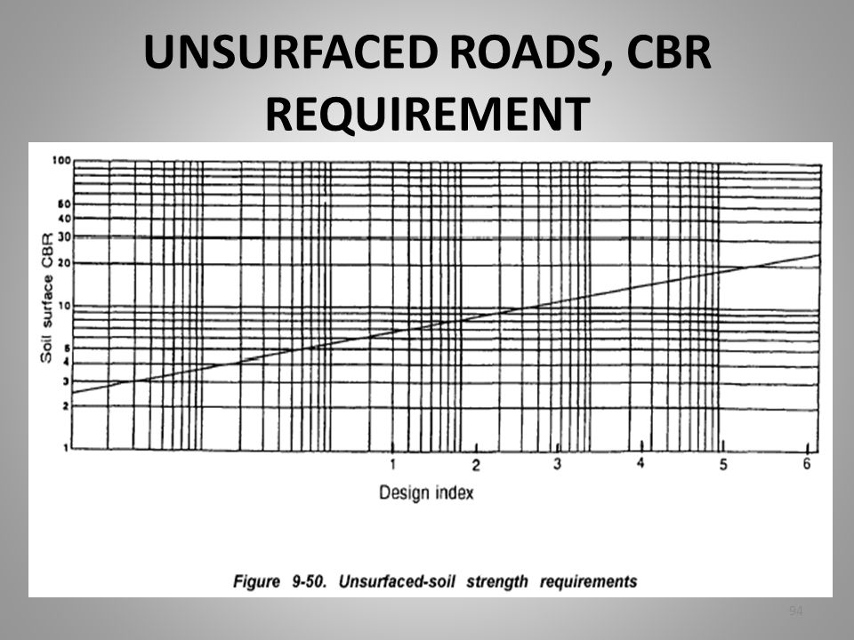 UNSURFACED ROADS, CBR REQUIREMENT