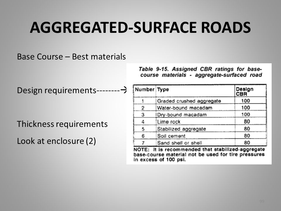 AGGREGATED-SURFACE ROADS
