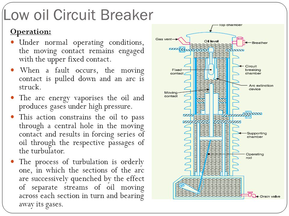 Low oil Circuit Breaker