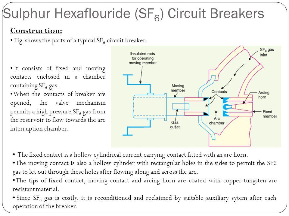 Sulphur Hexaflouride (SF6) Circuit Breakers