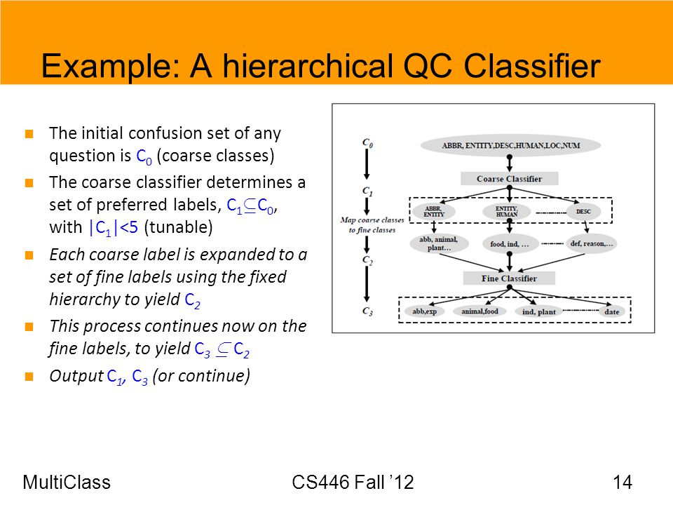 Example: A hierarchical QC Classifier