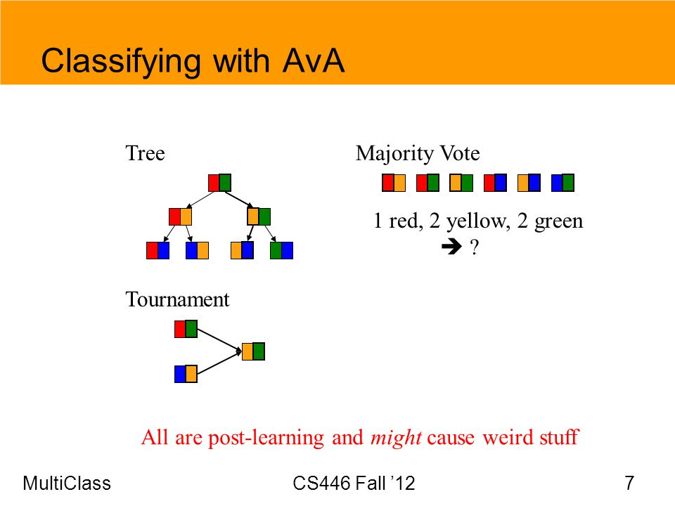 Classifying with AvA Tree 1 red, 2 yellow, 2 green  Majority Vote
