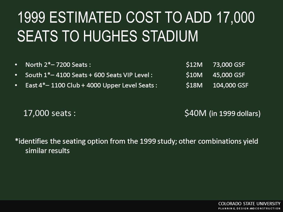 1999 ESTIMATED COST TO ADD 17,000 SEATS TO HUGHES STADIUM
