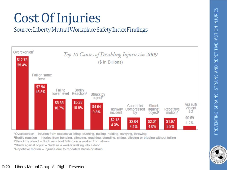Cost Of Injuries Source: Liberty Mutual Workplace Safety Index Findings