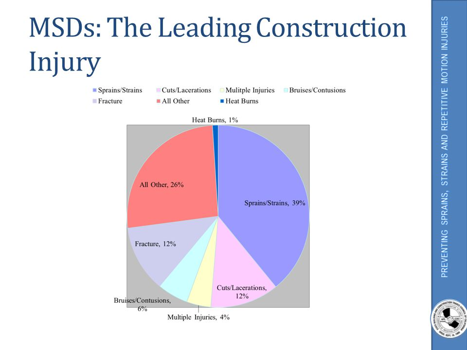 MSDs: The Leading Construction Injury