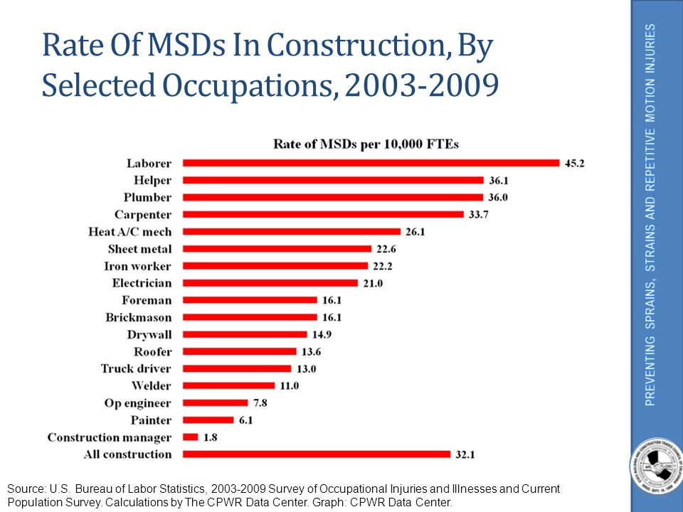 Rate Of MSDs In Construction, By Selected Occupations, 2003-2009