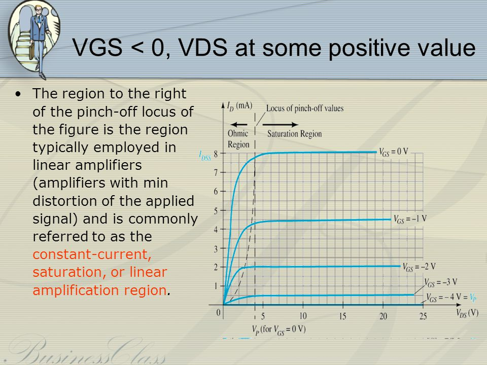VGS < 0, VDS at some positive value