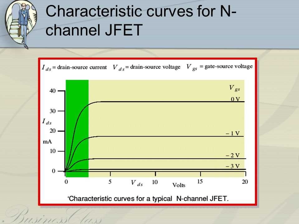 Characteristic curves for N-channel JFET