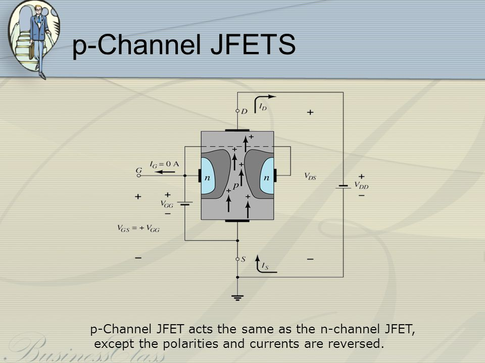 p-Channel JFETS p-Channel JFET acts the same as the n-channel JFET,