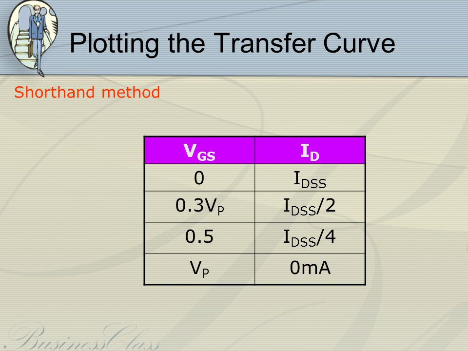 Plotting the Transfer Curve