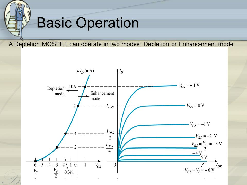 Basic Operation A Depletion MOSFET can operate in two modes: Depletion or Enhancement mode.