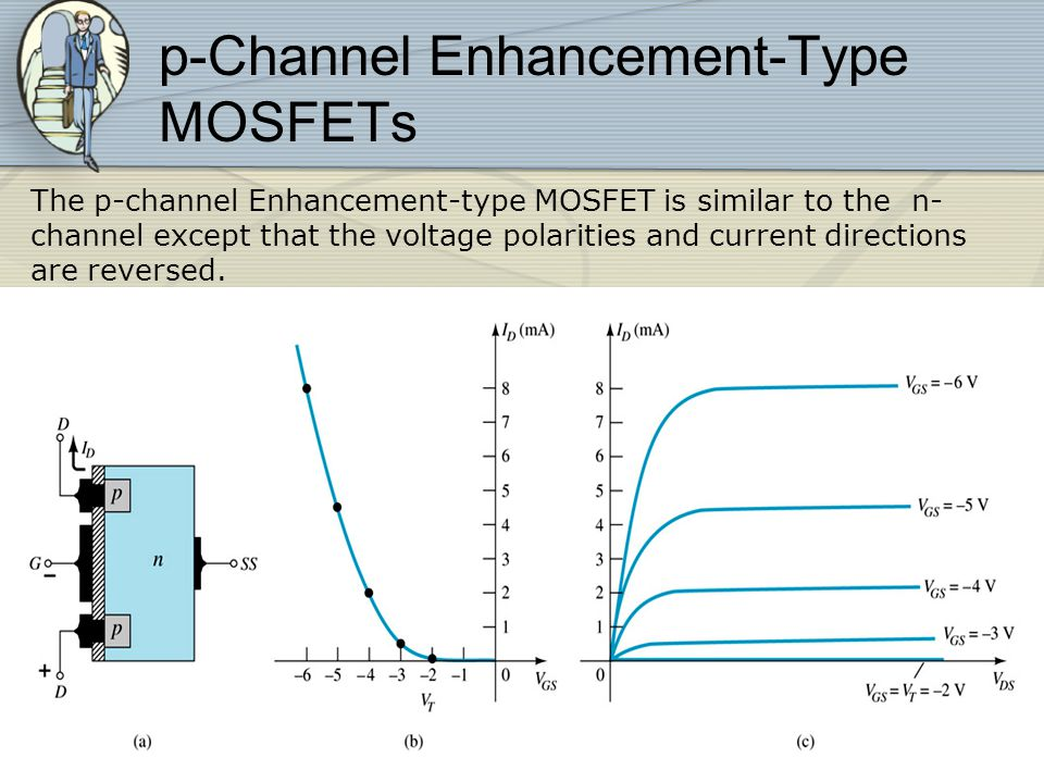 p-Channel Enhancement-Type MOSFETs