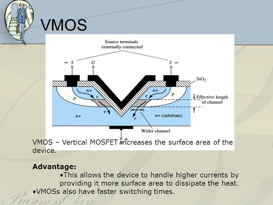 VMOS VMOS – Vertical MOSFET increases the surface area of the device.