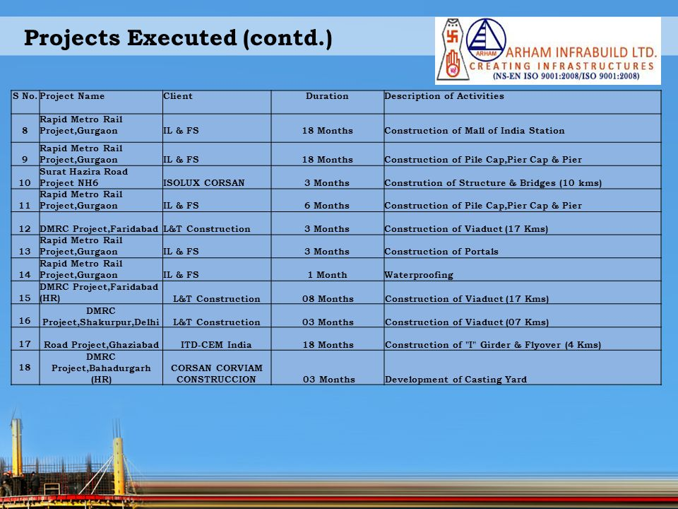 Projects Executed (contd.)