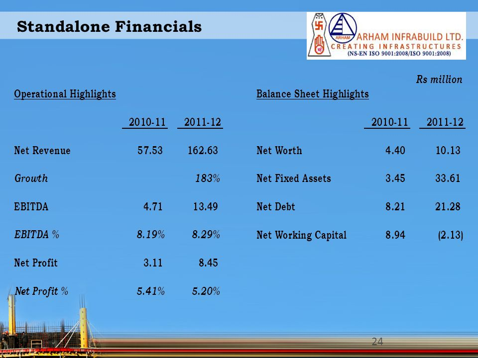 Standalone Financials