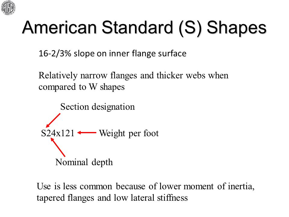 American Standard (S) Shapes