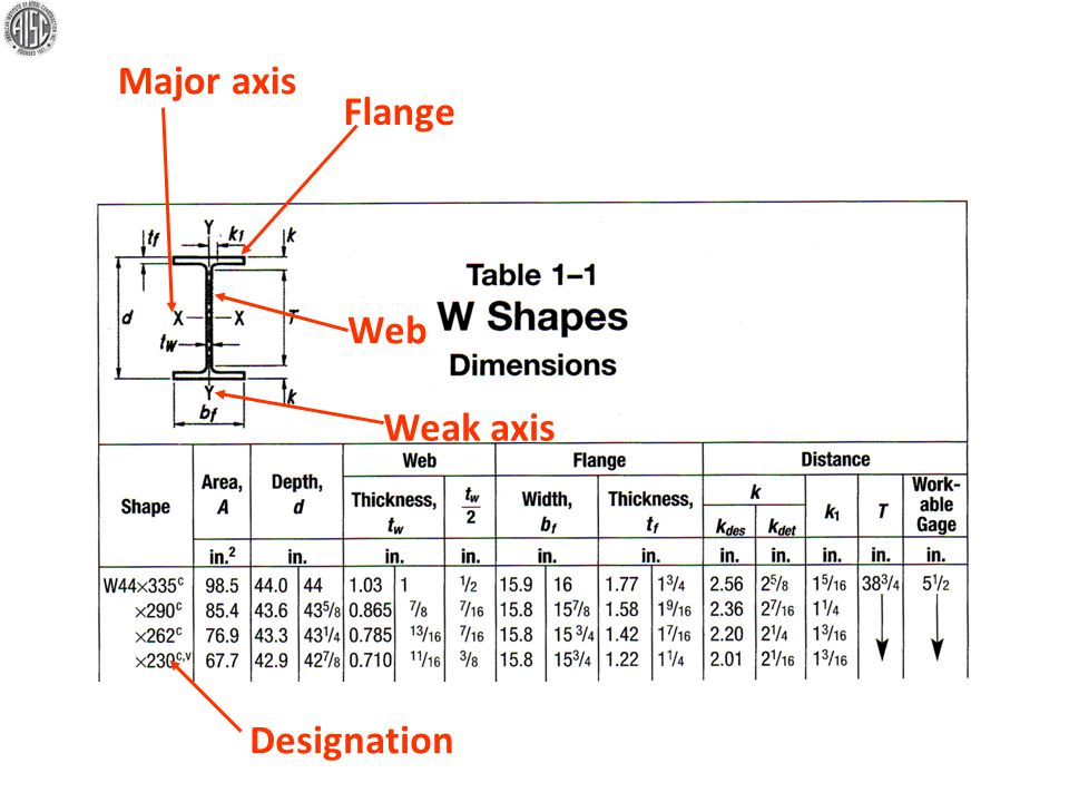 Major axis Flange Web Weak axis Designation