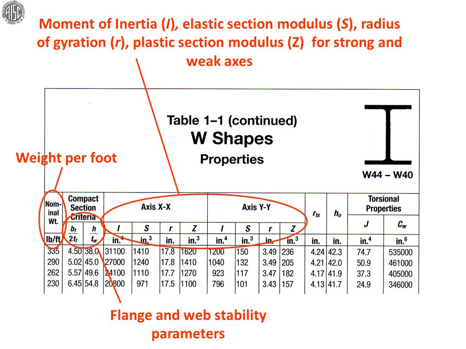Flange and web stability