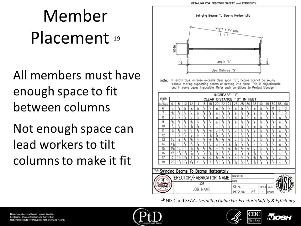Member Placement 19 All members must have enough space to fit between columns Not enough space can lead workers to tilt columns to make it fit