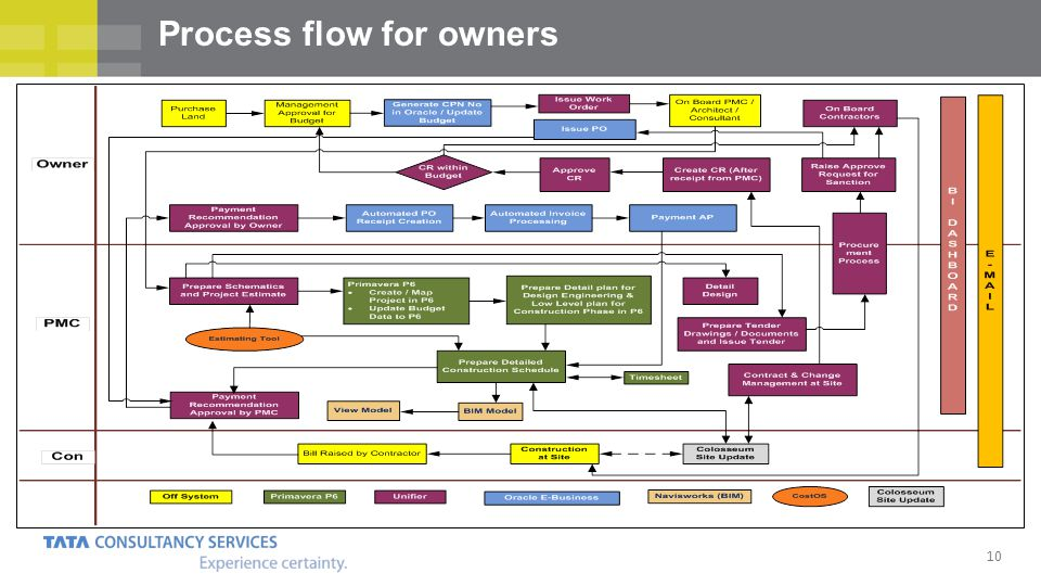 Process flow for owners