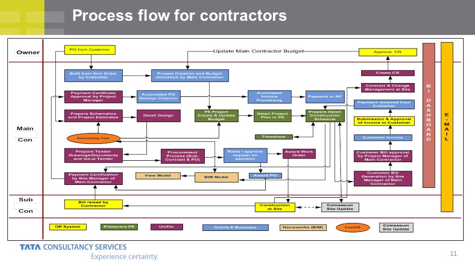 Process flow for contractors