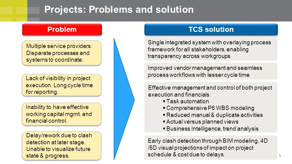 Projects: Problems and solution