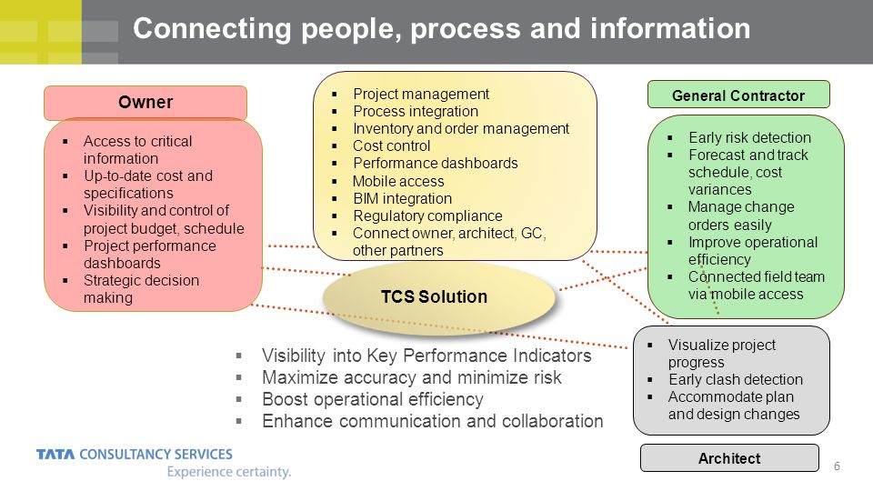 Connecting people, process and information