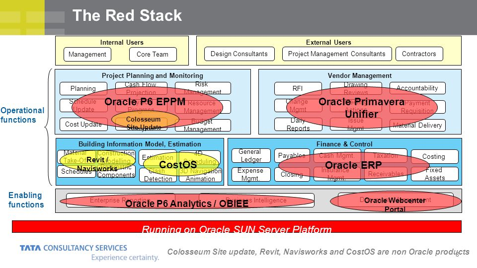 The Red Stack Oracle P6 EPPM Oracle Primavera Unifier Oracle ERP