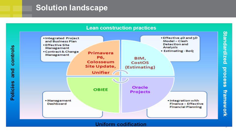 Solution landscape Lean construction practices