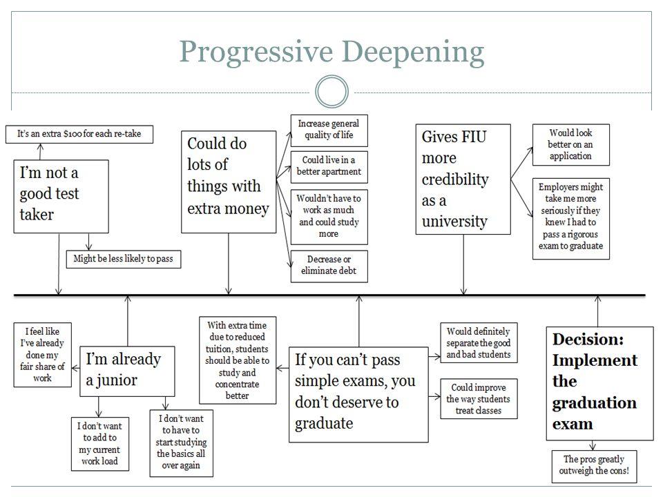 Progressive Deepening